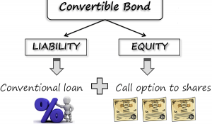 what is a convertible bond