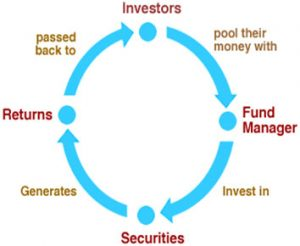 mutual funds analysis