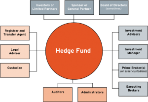 what is a hedge fund structure