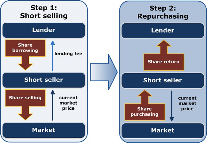 what is shorting a stock