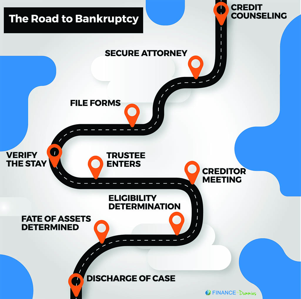 bankruptcy timeline